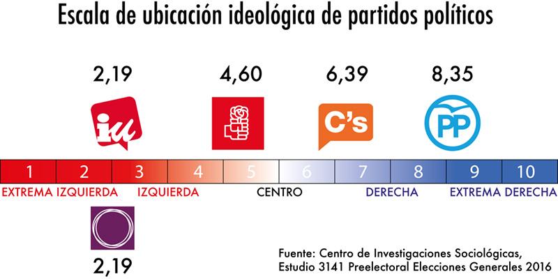 UBICACION-IDEOLOGICA